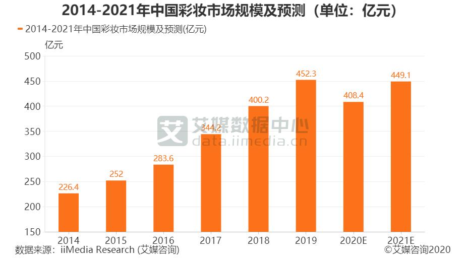 彩妆行业数据分析:预计2021年中国彩妆市场规模为449.1亿元-艾媒网