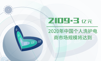 洗护行业数据分析:2020年中国个人洗护电商市场规模将达到2109.3亿元
