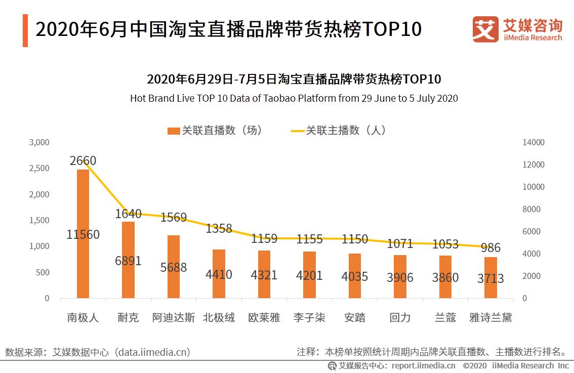 2020年6月中国淘宝直播品牌带货热榜TOP10