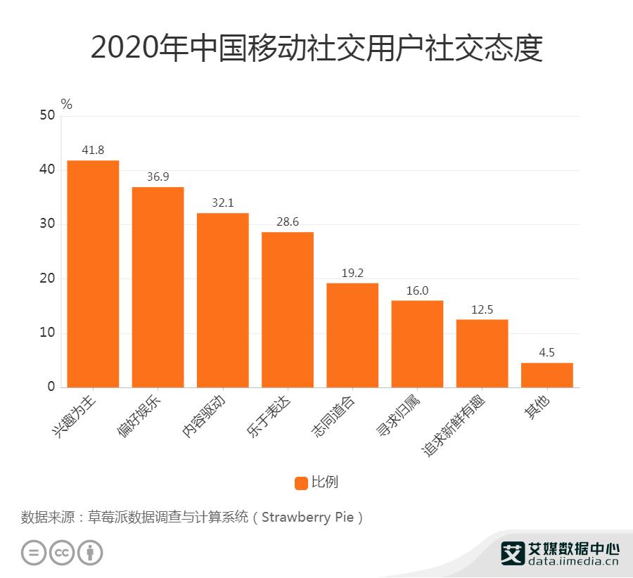 2020年中国移动社交用户社交态度