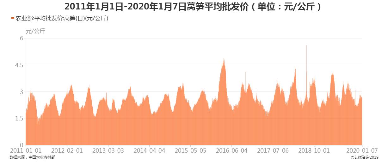 2011年1月1日-2020年1月7日莴笋平均批发价