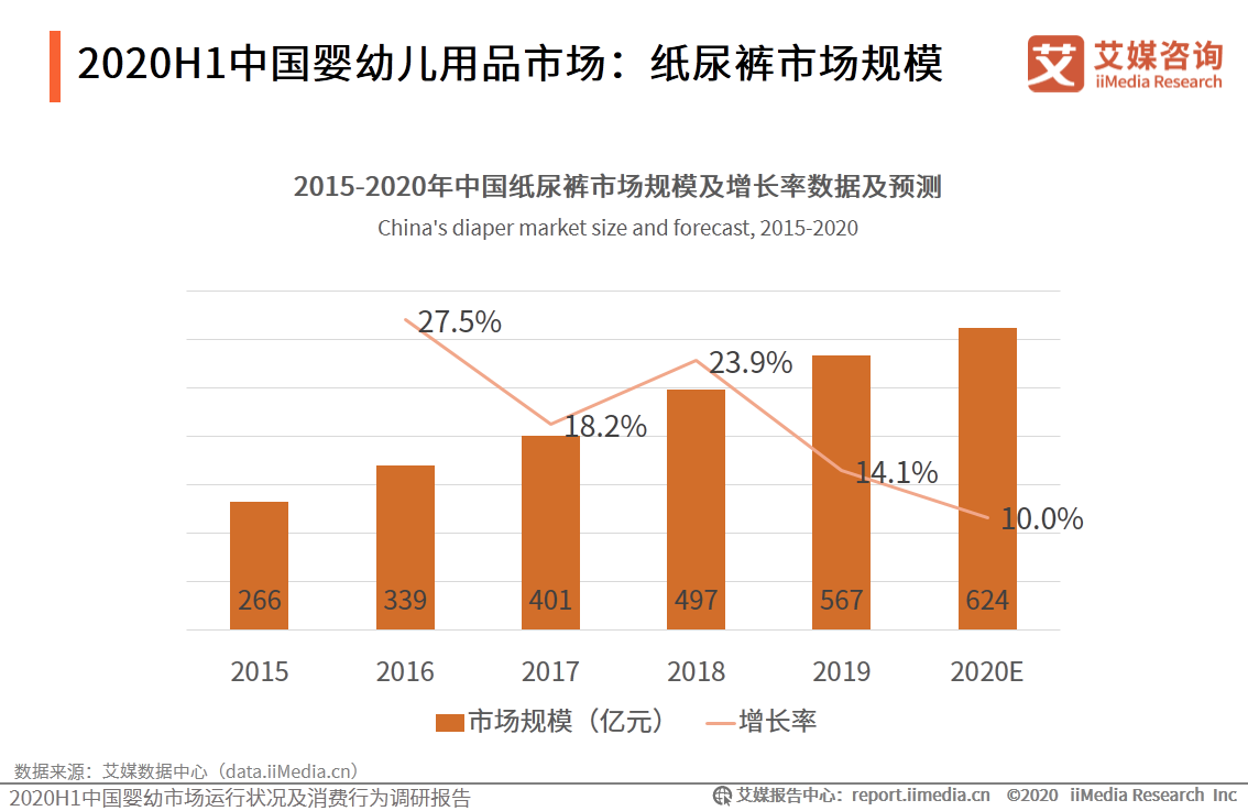 2020H1中国婴幼儿用品市场:纸尿裤市场规模