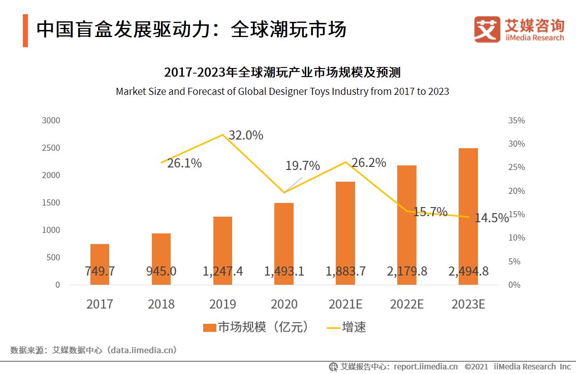 中国盲盒发展驱动力:全球潮玩市场