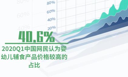母婴行业数据分析:2020Q1中国网民认为婴幼儿辅食产品价格较高的占比达40.6%