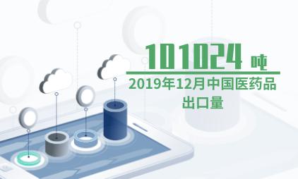 医药行业数据分析:2019年12月中国医药品出口101024吨