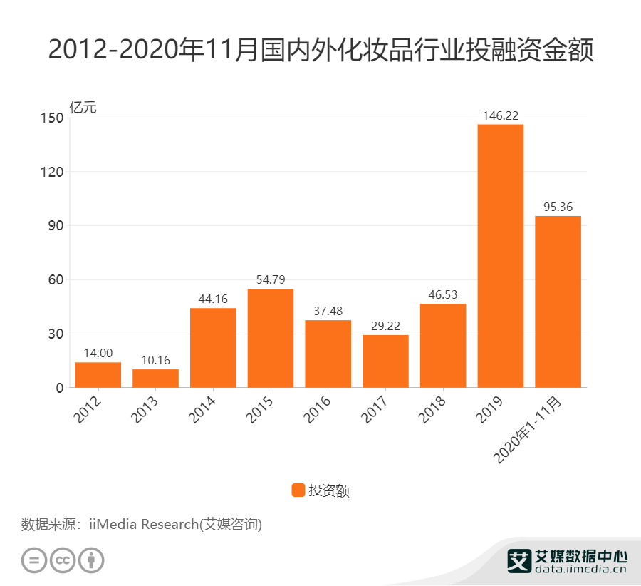 2020年1-11月国内外化妆品行业融资金额95.36亿元
