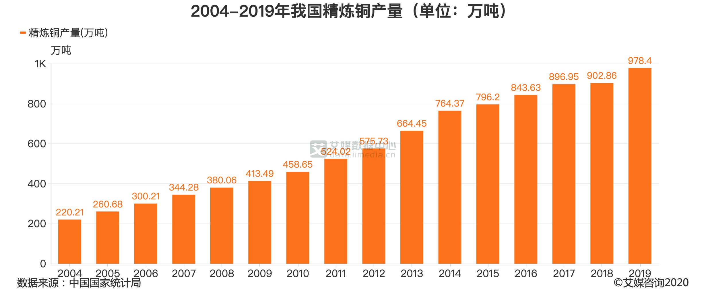 2004-2019年我国精炼铜产量(单位:万吨)