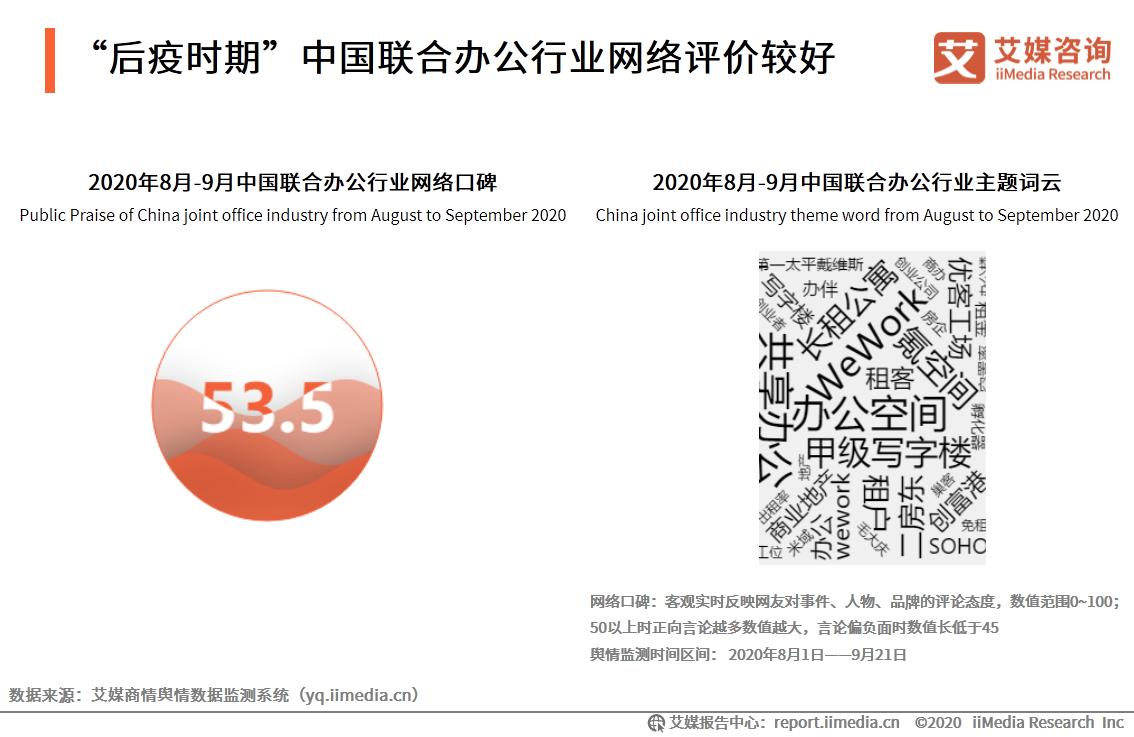 """""""后疫时期""""中国联合办公行业网络评价较好"""