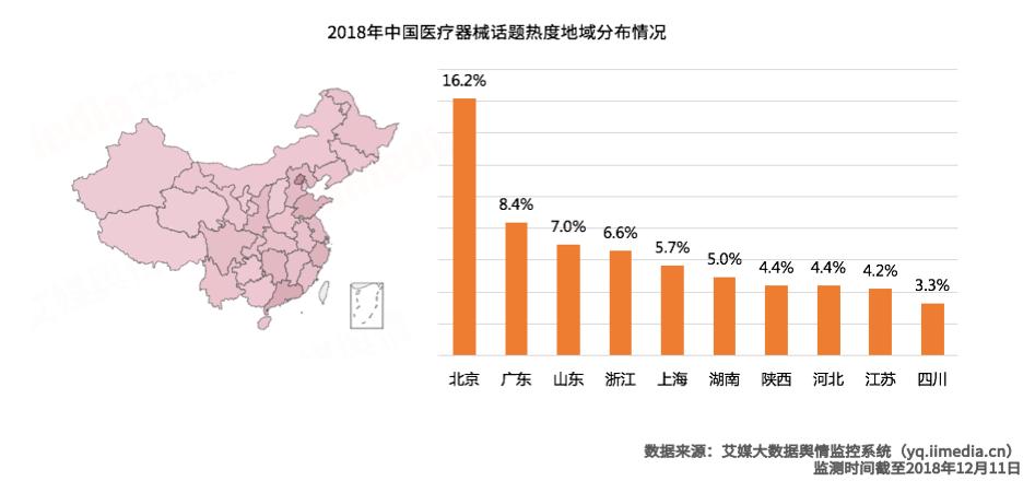 医疗器械注册申报即将启动 2019中国医疗器械产业与投资分析
