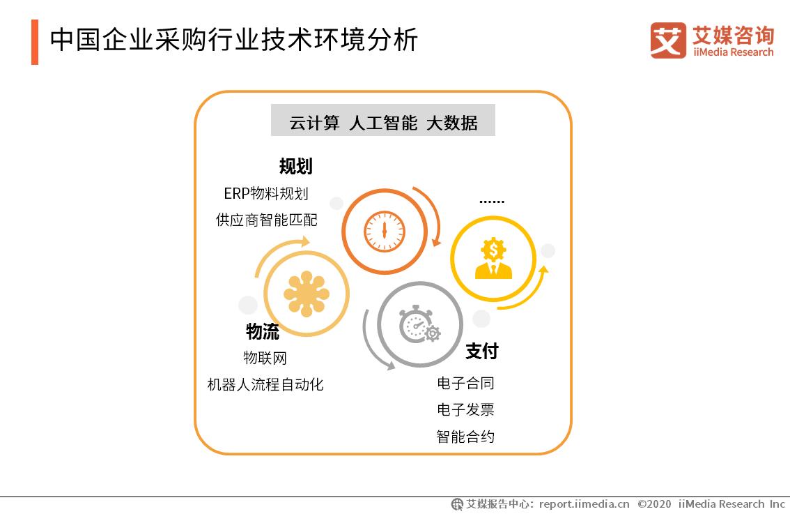 中国企业采购行业技术环境分析