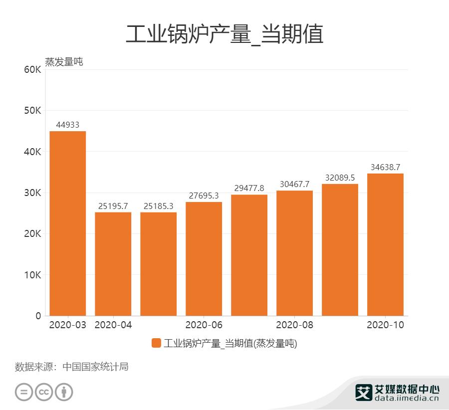 10月工业锅炉产量为34638.7蒸发量吨