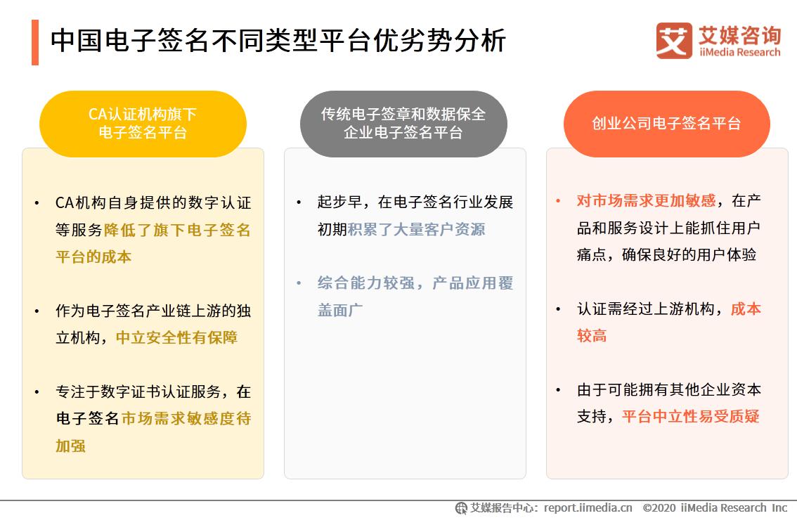 中国电子签名不同类型平台优劣势分析