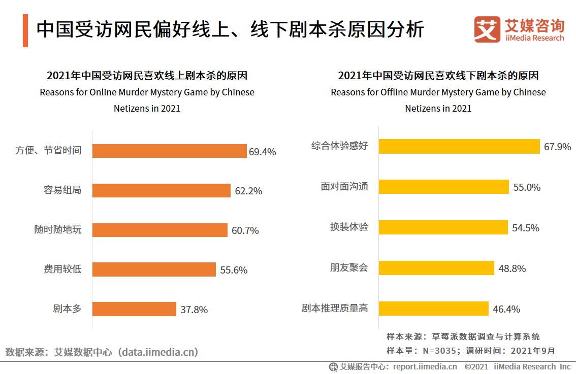 中国受访网民偏好线上、线下剧本杀原因分析