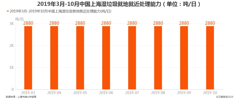 2019年3月-2019年10月中国上海湿垃圾就地就近处理能力
