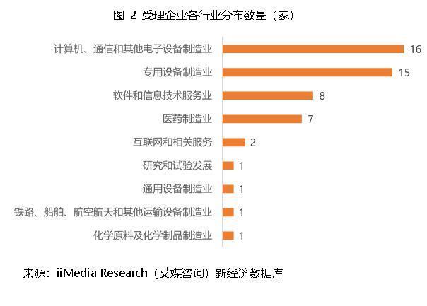 52家科创板受理企业名单出炉!上海受理10家数量最多,广东8家