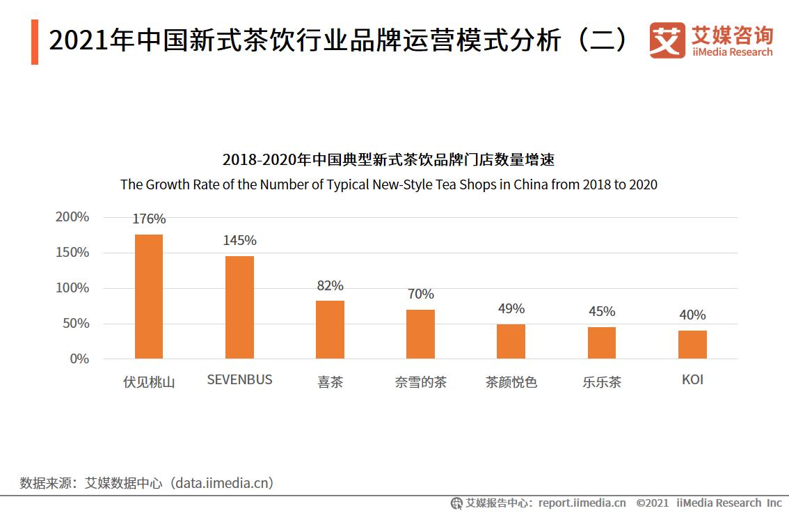 2021年中国新式茶饮行业品牌运营模式分析(二)