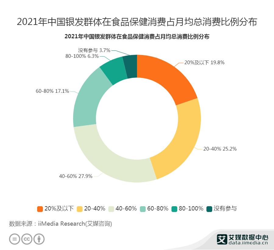 27.9%银发群体在食品保健上的消费占月均总消费的40-60%