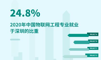 就业市场数据分析:2020年中国物联网工程专业24.8%的学生就业于深圳
