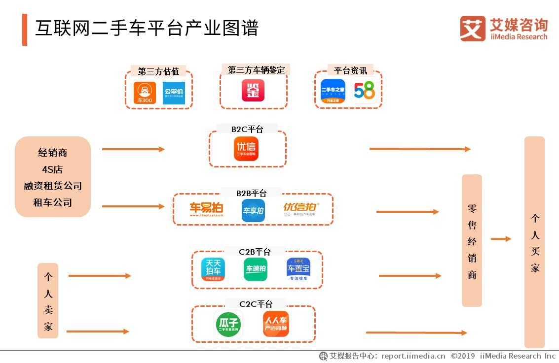 2019中国互联网二手车拍卖平台发展现状和趋势分析