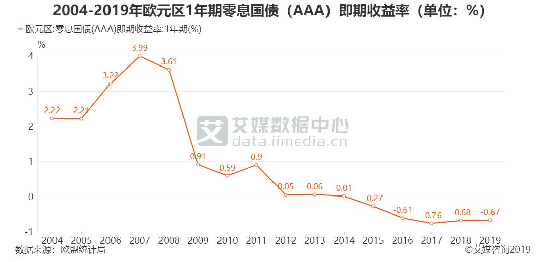 2004-2019年欧元区1年期零息国债(AAA)即期收益率(单位:%)