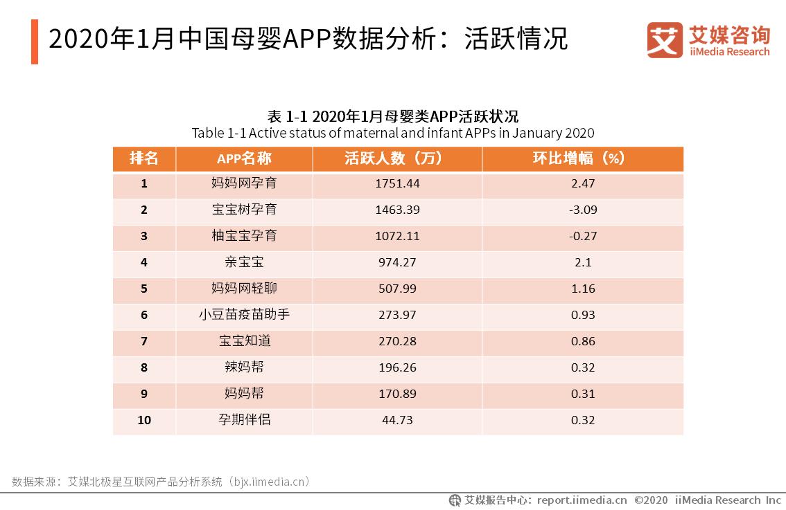 2020年1月中国母婴APP数据分析
