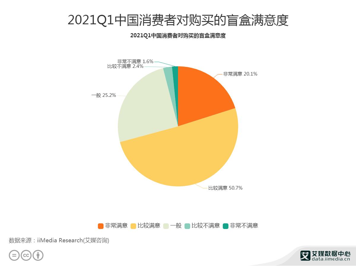 2021Q1中国消费者对购买的盲盒满意度