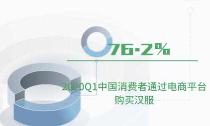 汉服行业数据分析:2020Q1中国76.2%消费者通过电商平台购买汉服