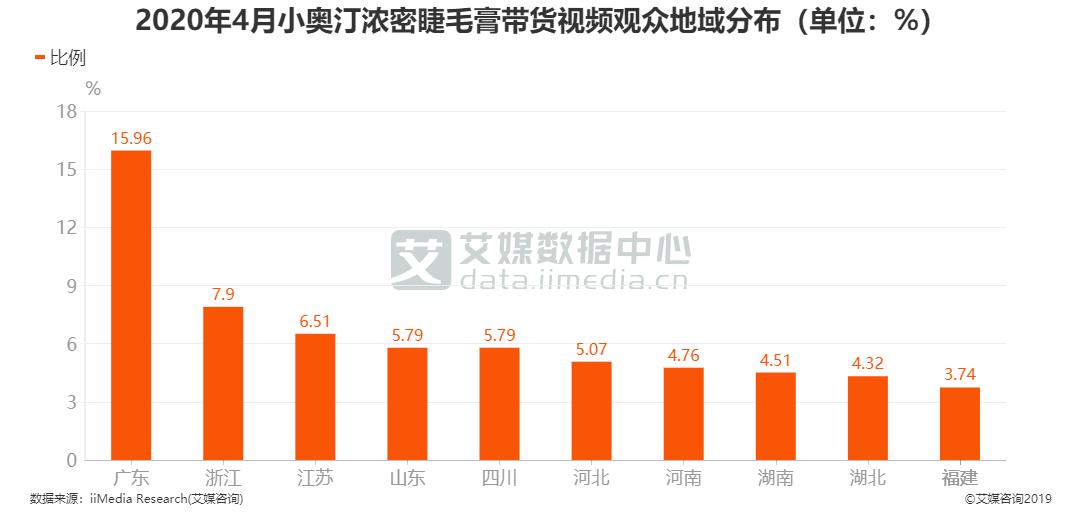 2020年4月小奥汀浓密睫毛膏带货视频观众地域分布(单位:%)
