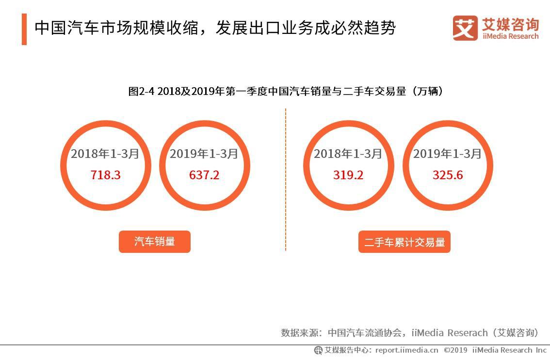 中国汽车市场规模收缩,发展出口业务成必然趋势