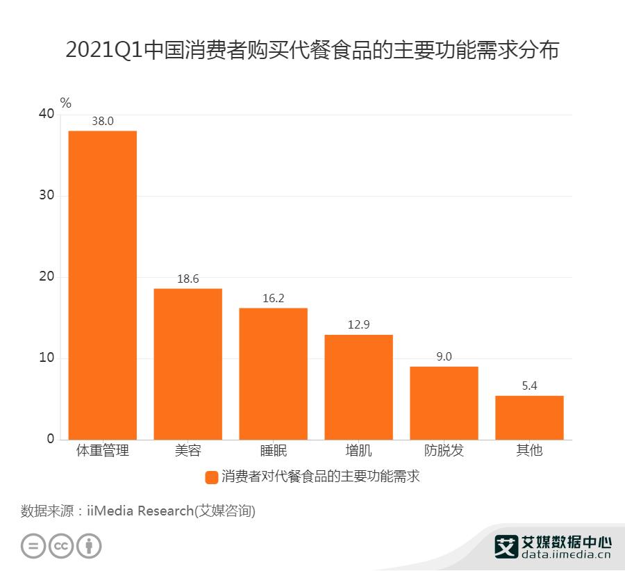 2021Q1中国消费者购买代餐食品的主要功能需求分布