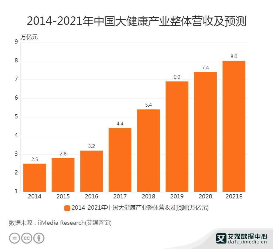 2014-2021年中国大健康产业整体营收及预测