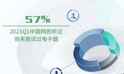 电子烟行业数据分析:2021Q1中国57%网民听过但未尝试过电子烟