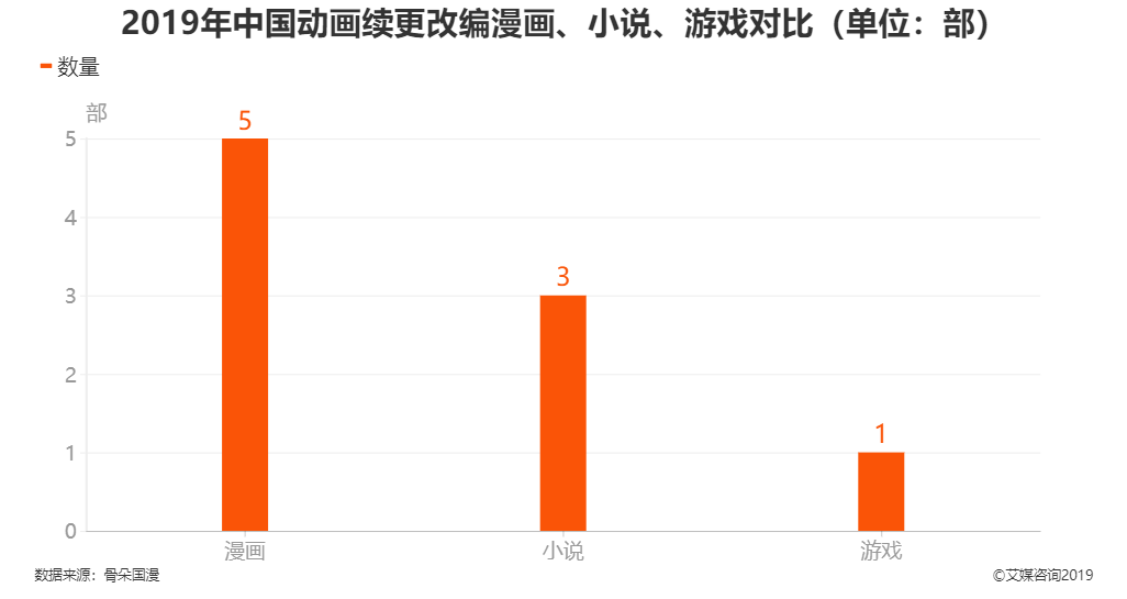 2019年中国动画续更改编漫画、小说、游戏对比情况