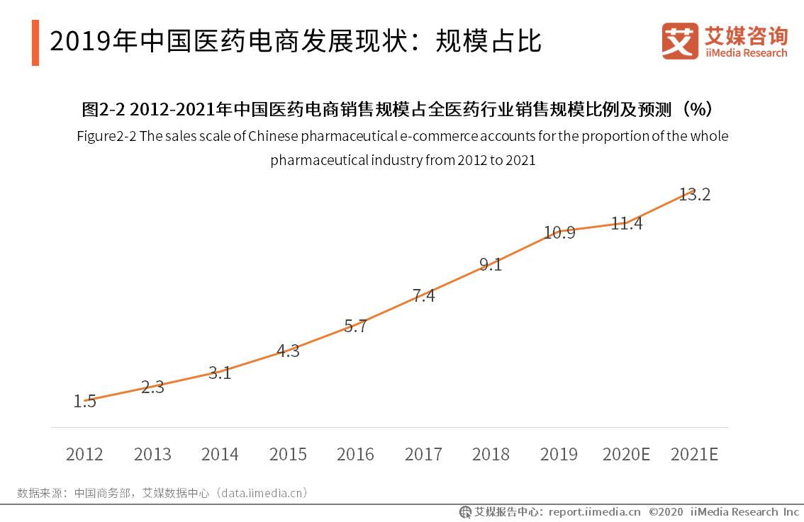 2019年中国医药电商发展现状:规模占比