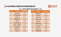 中国高校本科生就业率排名TOP50!2019高考报志愿技巧,选对学校成功一半!