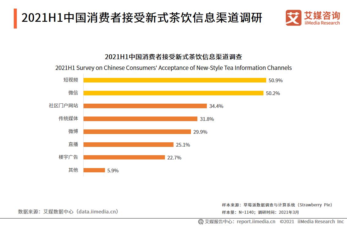 2021H1中国消费者接受新式茶饮信息渠道调研