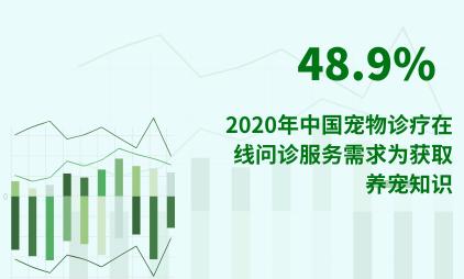 宠物行业数据分析:2020年中国48.9%宠物诊疗在线问诊服务需求为获取养宠知识