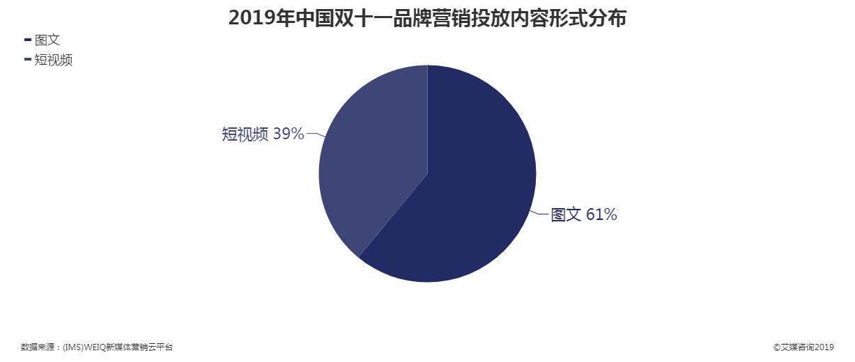 2019年中国双十一品牌营销投放内容形式分布