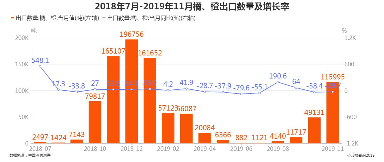 2018年7月-2019年11月橘、橙出口数量及增长率
