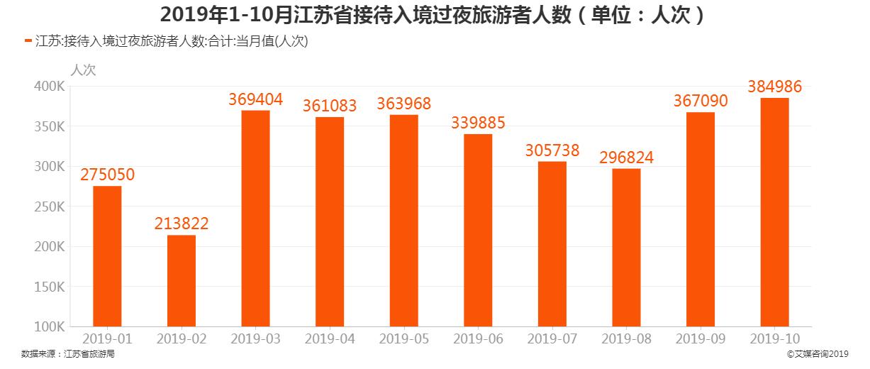 2019年1-10月江苏省接待入境过夜旅游者人数