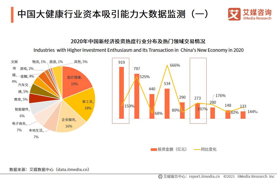 中国大健康行业资本吸引能力大数据监测(一)