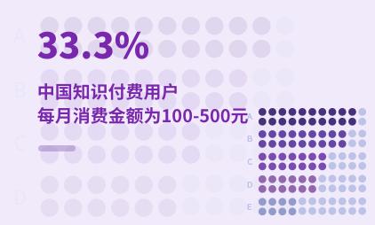 知识付费行业数据分析:2020年中国33.3%知识付费用户每月消费金额为100-500元
