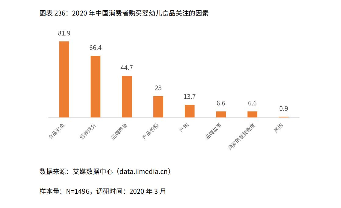2020年中国消费者购买婴幼儿食品关注的因素
