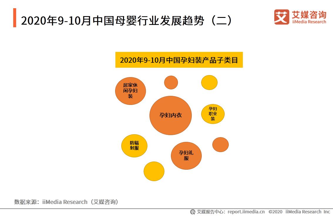 2020年9-10月中国母婴行业发展趋势(二)