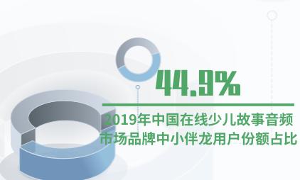 音频行业数据分析:2019年中国在线少儿故事音频市场品牌中小伴龙用户份额占比44.9%