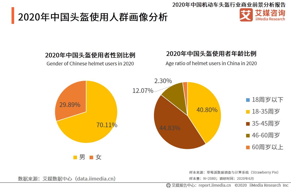 2020年中国头盔使用人群画像分析