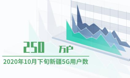 5G行业数据分析:2020年10月下旬新疆5G用户数达250万户