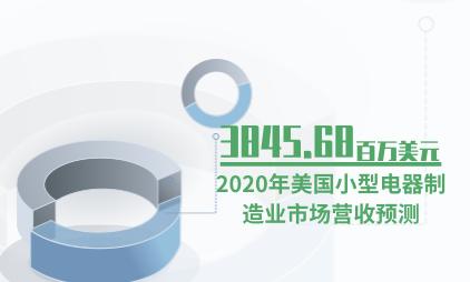 电器行业数据分析:预计2020年美国小型电器制造业市场营收为3845.68百万美元