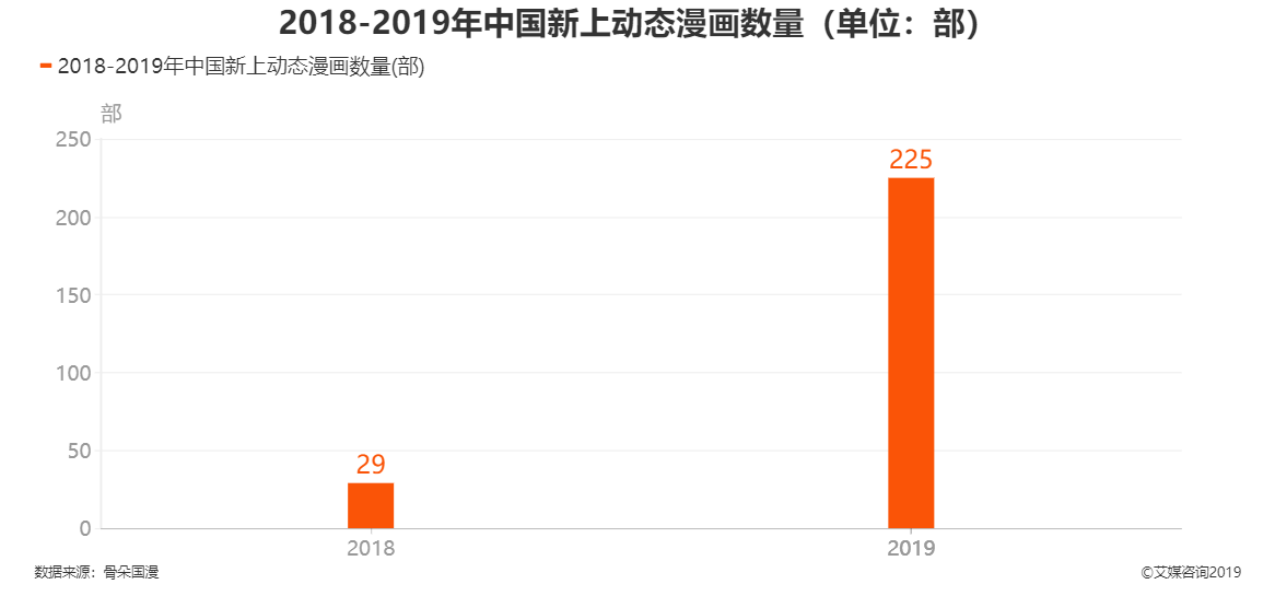 2018-2019年中国新上动态漫画数量