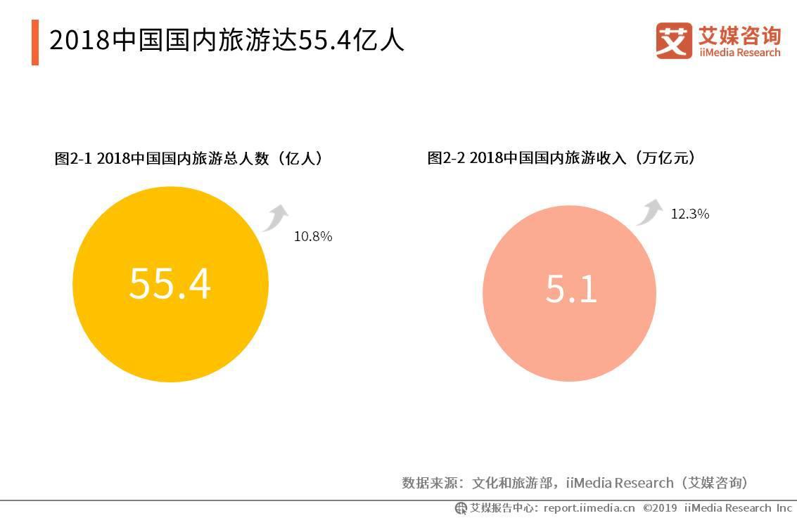 2018中国国内旅游人数达55.4亿人